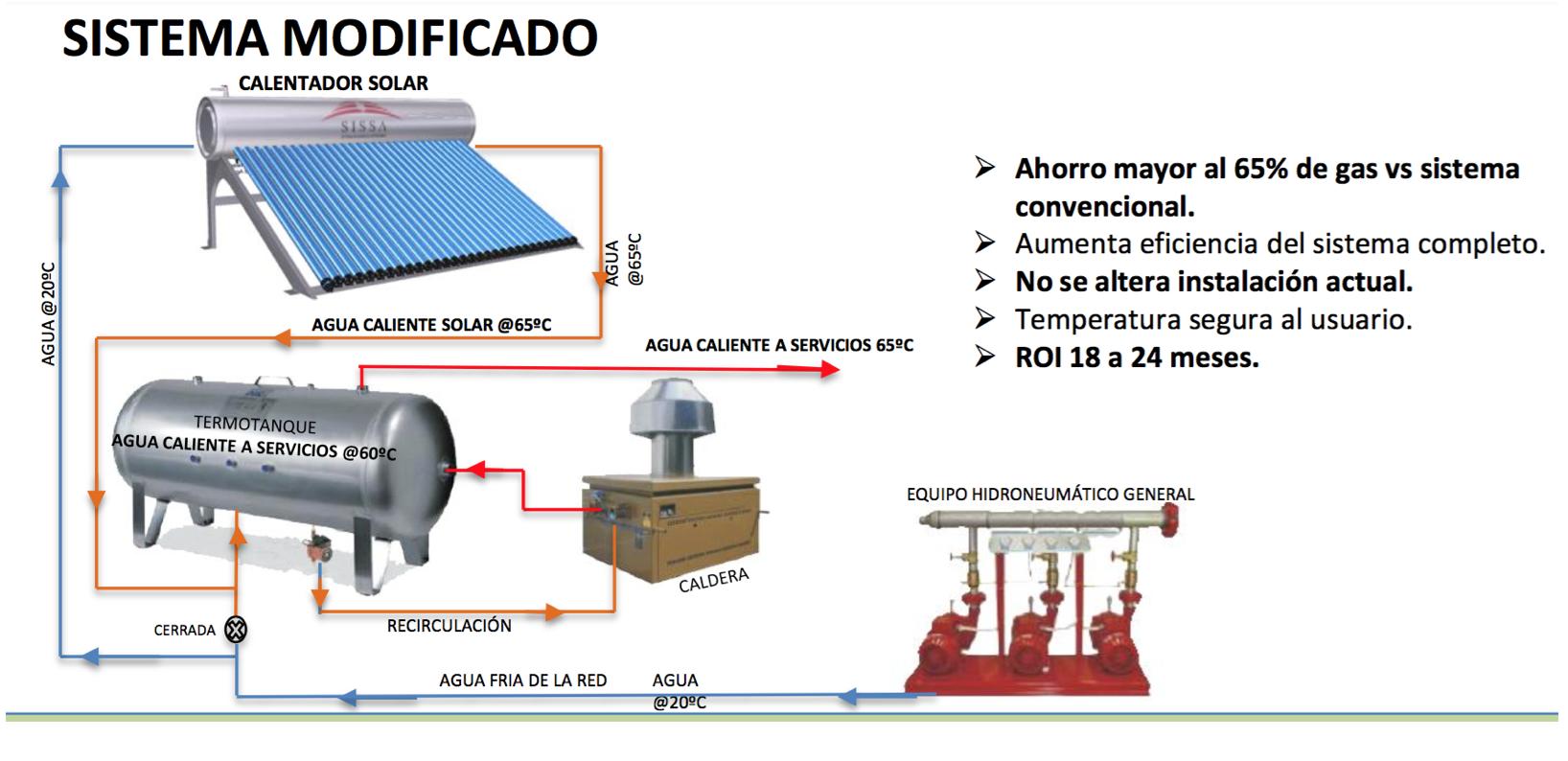 Calentamiento de agua sissa for Costo hidroneumatico